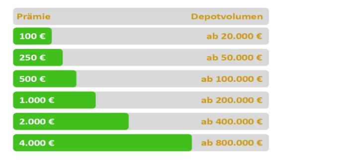 fondssupermarkt_depotübertrag